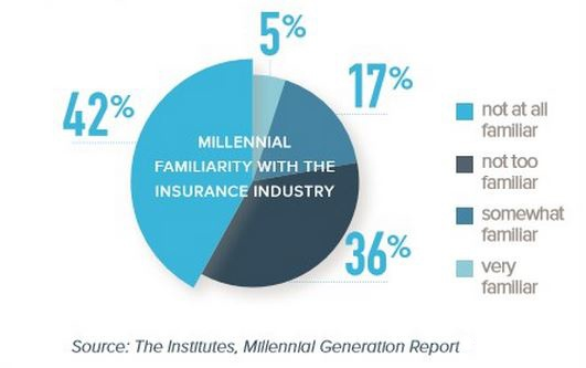 The Institutes_Millennial Familiarity with Industry