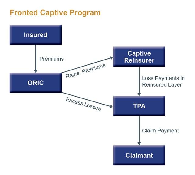 Fronted Captive Program