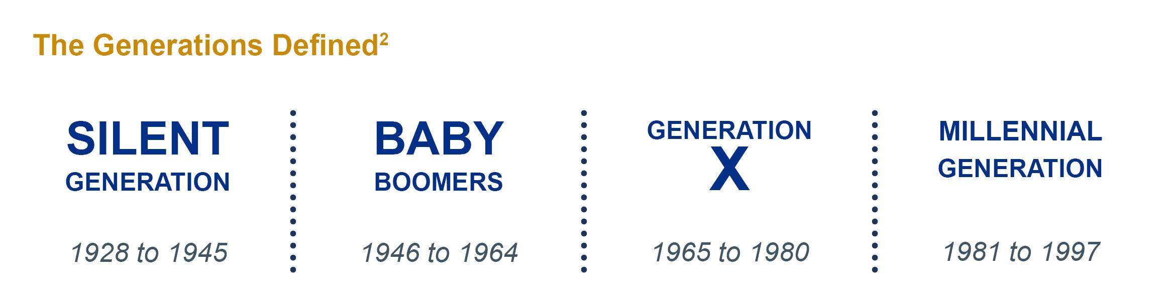 Generations Defined.jpg