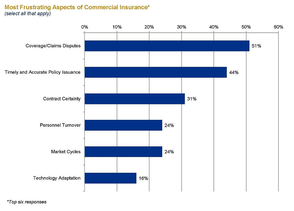 Survey_Commercial Insurance