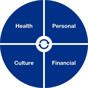 Old Republic Risk Management Corporate Culture Chart